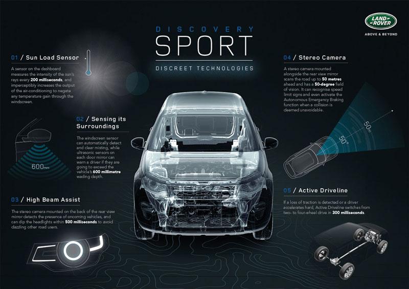 Land Rover Discovery Sport, más cómodo y seguro