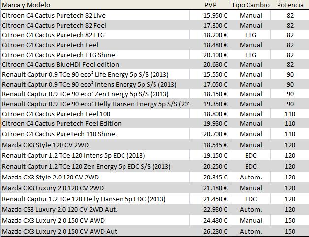 Precios comparados Citroen C4 Cactus, Renault Captur y Mazda CX3