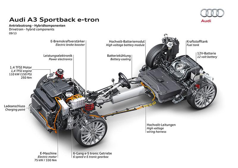 Motor y cambio Audi A3 e-Tron
