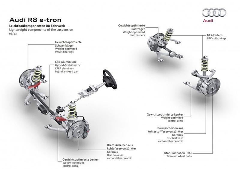 Foto Tecnicas Audi R8 E Tron Cupe 2013