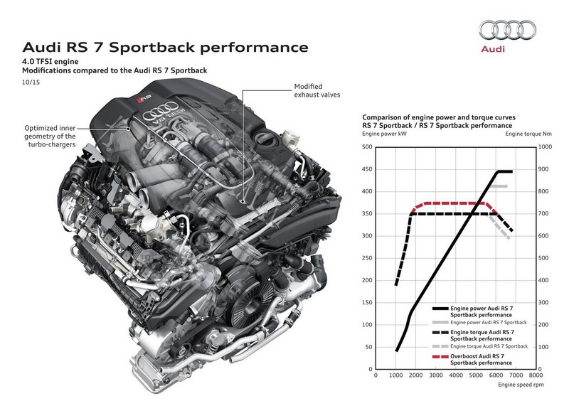 Foto Tecnicas Audi Rs7 Performance Berlina 2016