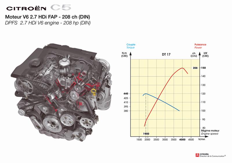 Foto Tecnicas Citroen C5 Familiar 2009