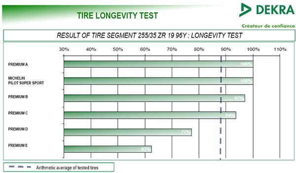 Test de longevidad neumaticos