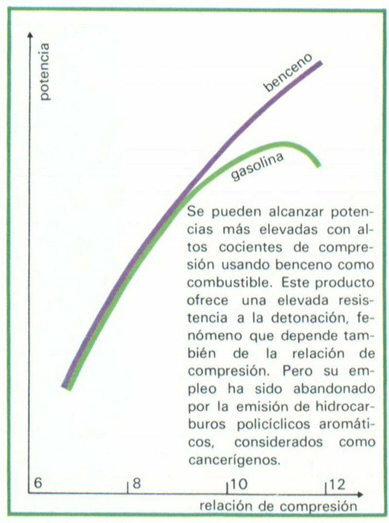 Foto Benceno Diccionario Alimentacion