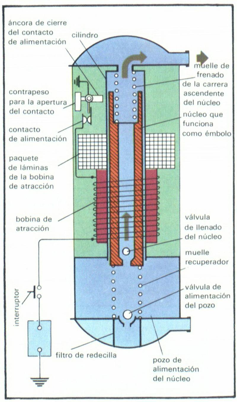 Tipos de bomba de combustible