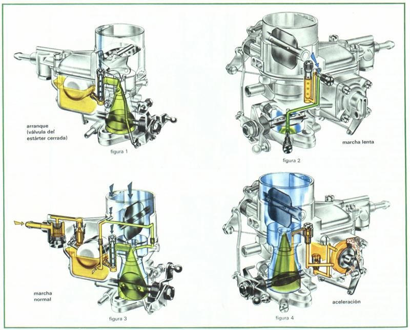 Catálogo de fabricantes de Coche Carburador De Gasolina de