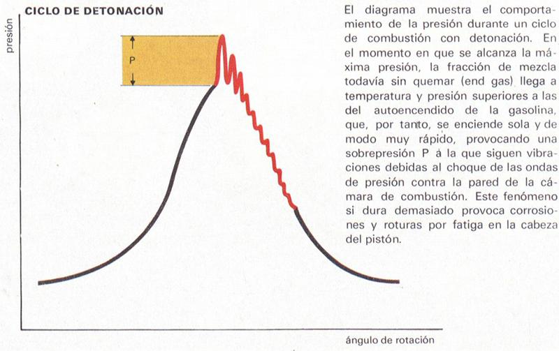 Foto Gasolina Ciclo Diccionario Alimentacion