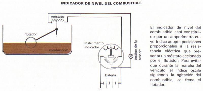 Indicador De Nivel Del Combustible Definicin Significado