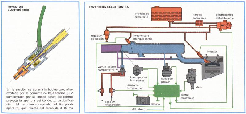Tipos de sistemas de inyección electrónica