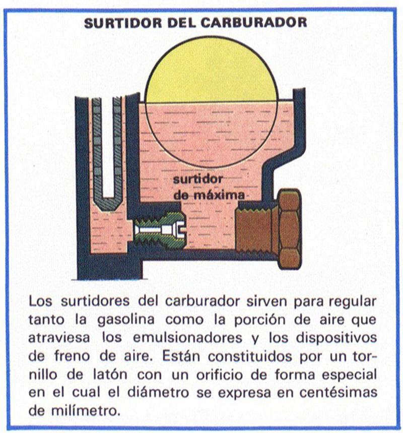Foto Surtidor Del Diccionario Alimentacion