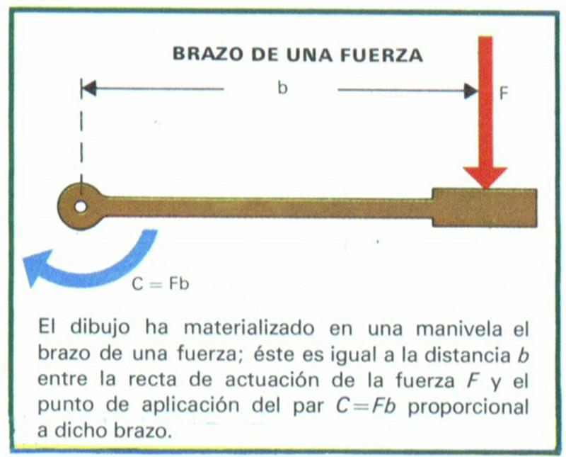 Distancia entre la recta en que act a una fuerza y un for Fuera definicion