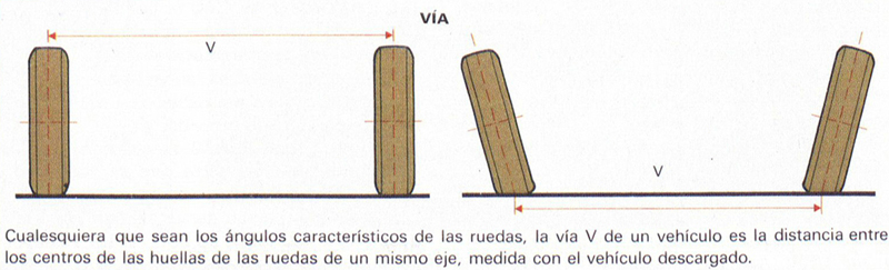 ... Normalmente La Vía Resulta Aumentada, Ya Que, En General, Las Llantas  No Son Simétricas, Sino Que Sobresalen Por La Parte Exterior.