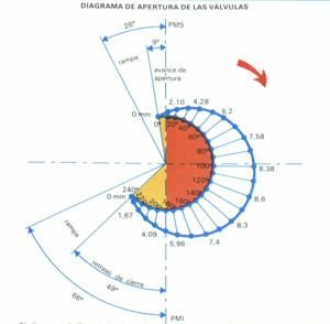 Foto Apertura Valvulas Diccionario Distribucion