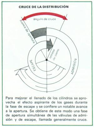 Foto Cruce De Distribucion Diccionario Distribucion
