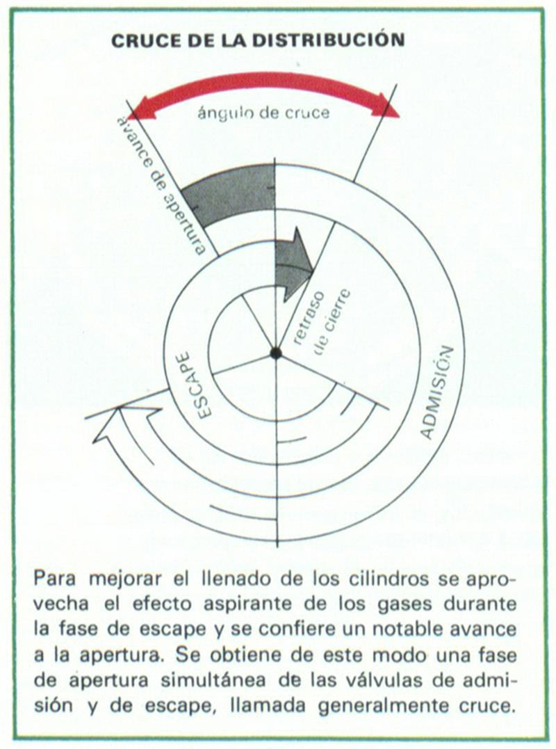 Cruce De La Distribuci 211 N Definici 243 N Significado
