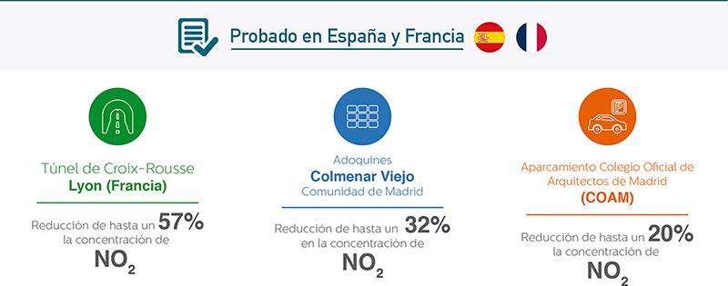 Depolluting probado en Francia y en España