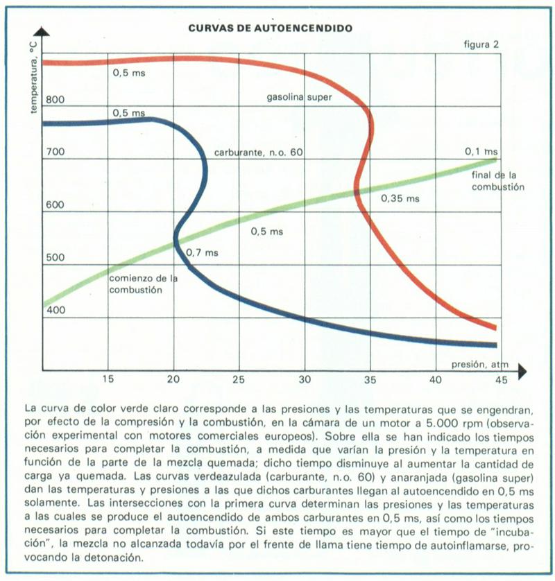 Foto Curva De Diccionario Encendido