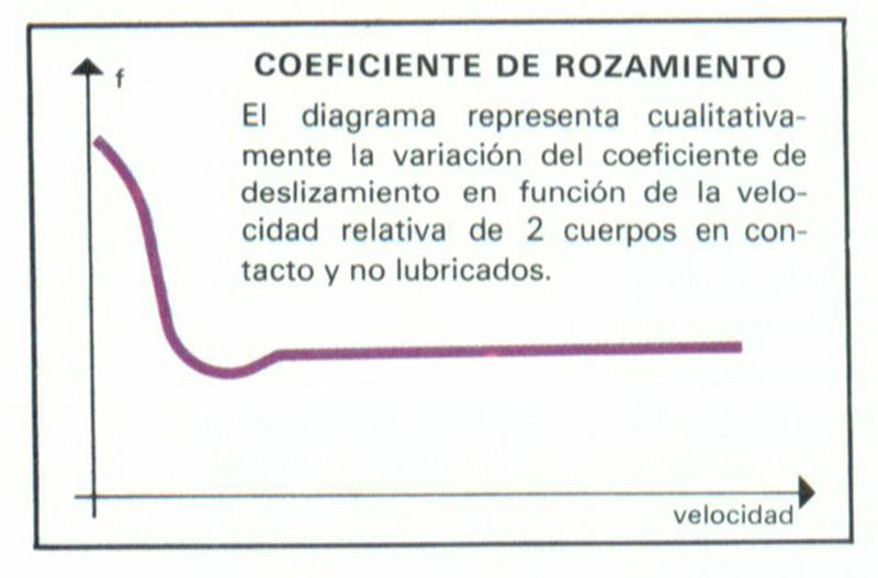 COEFICIENTE DE ROZAMIENTO - Definicin - Significado