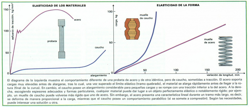 Elasticidad de los materiales: esquema
