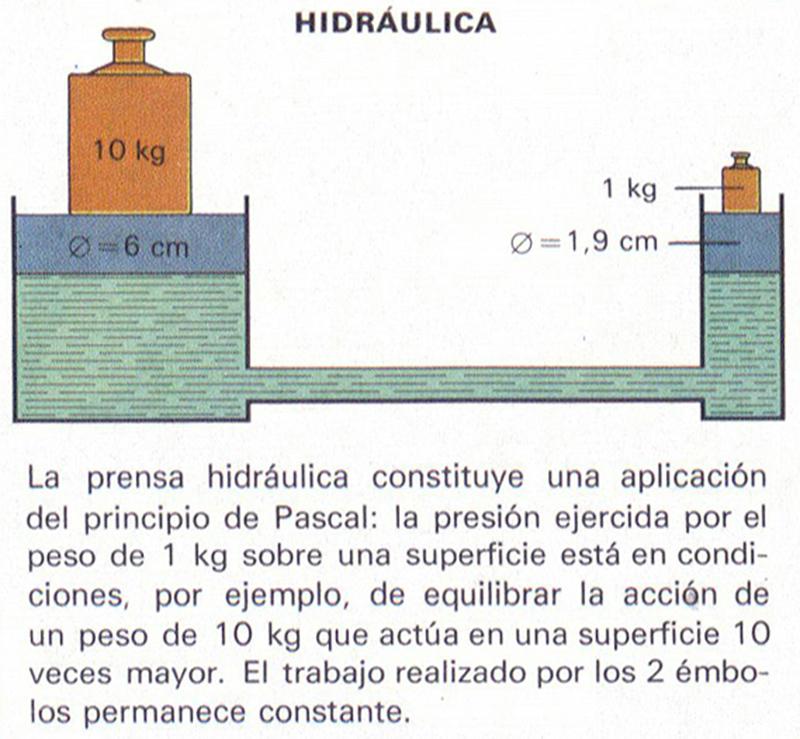 Sistema hidráulico conceptos