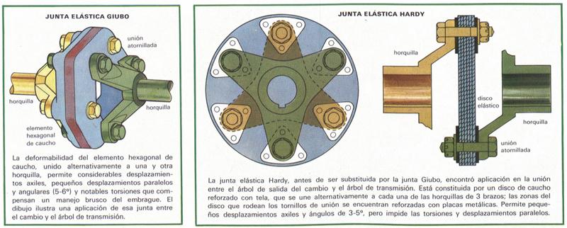 JUNTA ELÁSTICA - Definición - Significado