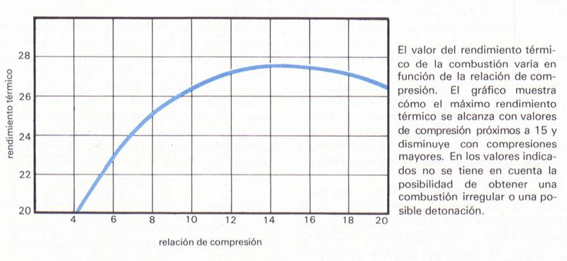 Gráfica de relación de compresión