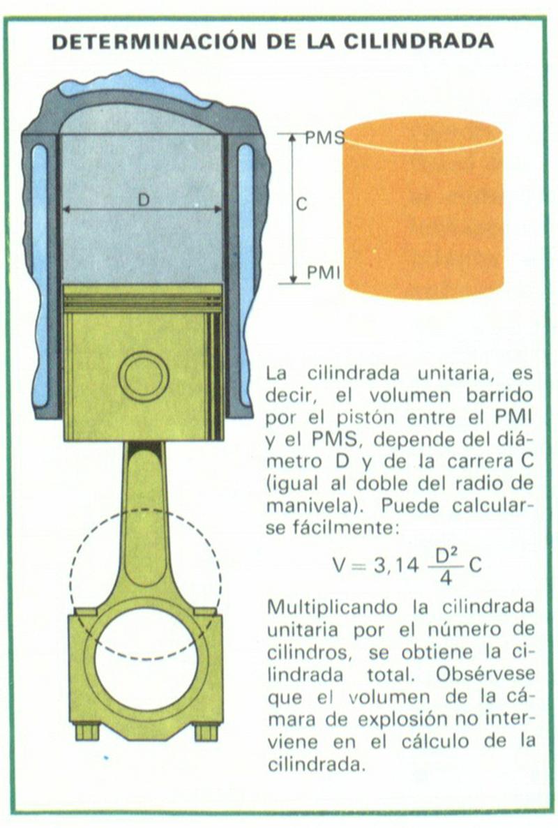 Definición y significado de cilindrada