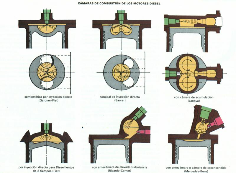 Tipos de cámaras de combustión en un motor diésel