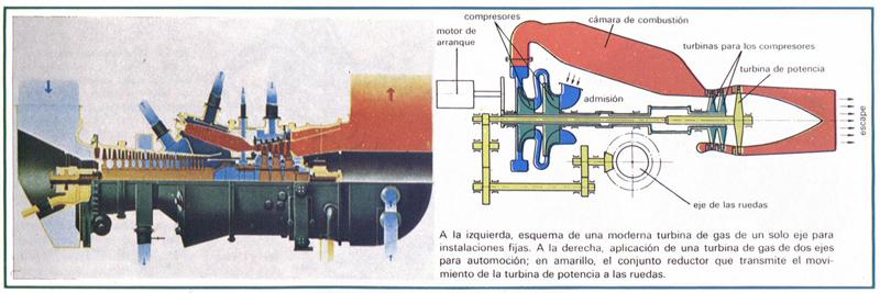 Esquema de una turbina y definición
