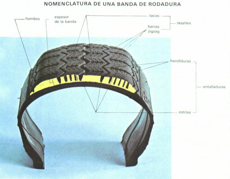 Banda de rodamiento y dibujo del neumático TENERIFE
