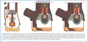Foto Lubricacion Piston Diccionario Refrigeracion