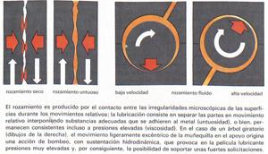 Foto Lubricacion Diccionario Refrigeracion