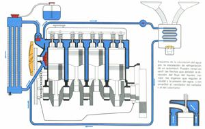 Foto Refrigeracion Circulacion Agua Diccionario Refrigeracion