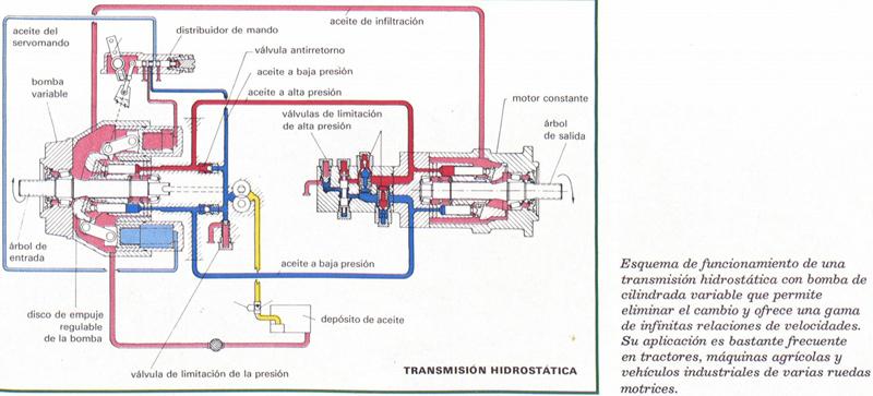 Esquema de la transmisión hidrostática