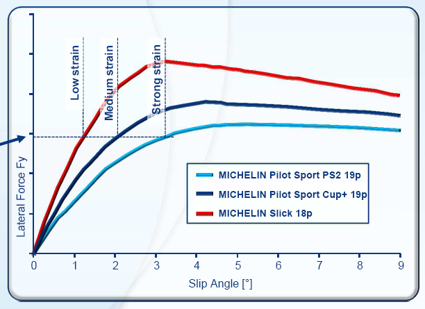 Grafica fuerza lateral neumáticos Michelin