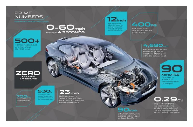 Foto Tecnicas Jaguar I Pace Concept 2016