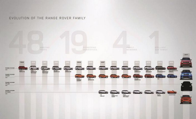 La familia Range Rover