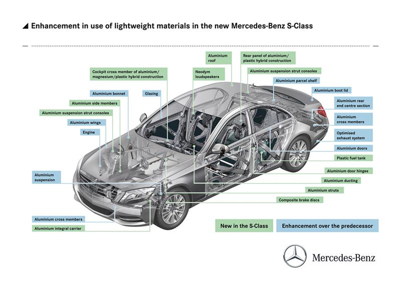 Foto Tecnicas Mercedes S Class Berlina 2013