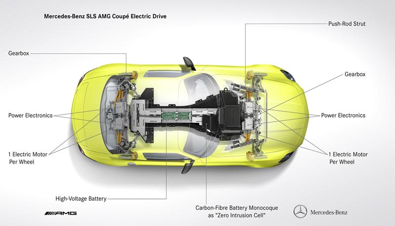 Foto Tecnicas Mercedes Sls Amg Electric Drive Cupe 2012