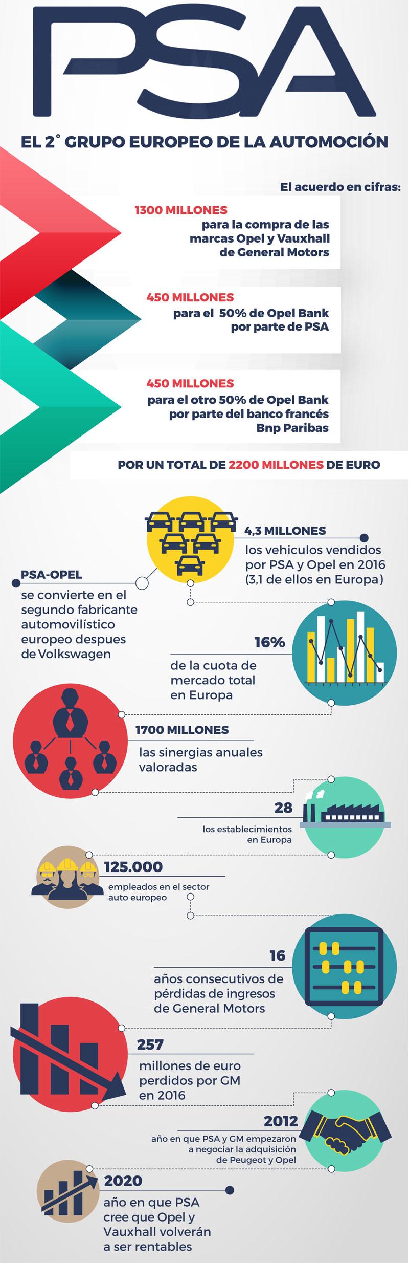 Infografía stampaprint, compra PSA de Opel