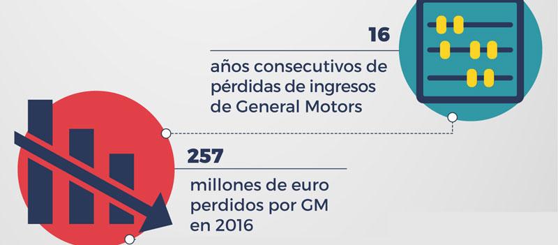 Perdidas de Opel