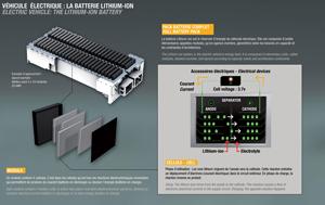Foto Bateria ion litio Renault Ecologia