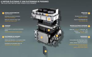 Foto Motor electrico Renault Ecologia