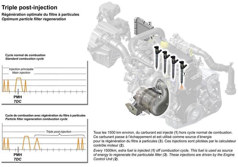 Foto Post Renault Motor 1600 Diesel 130 2010