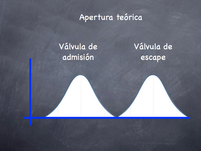 Apertura teórica de válvulas