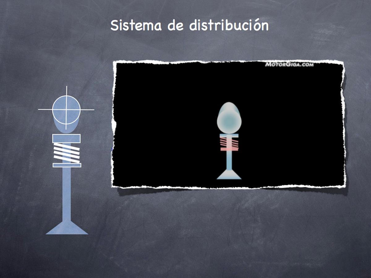 Válvulas y sistema de distribución