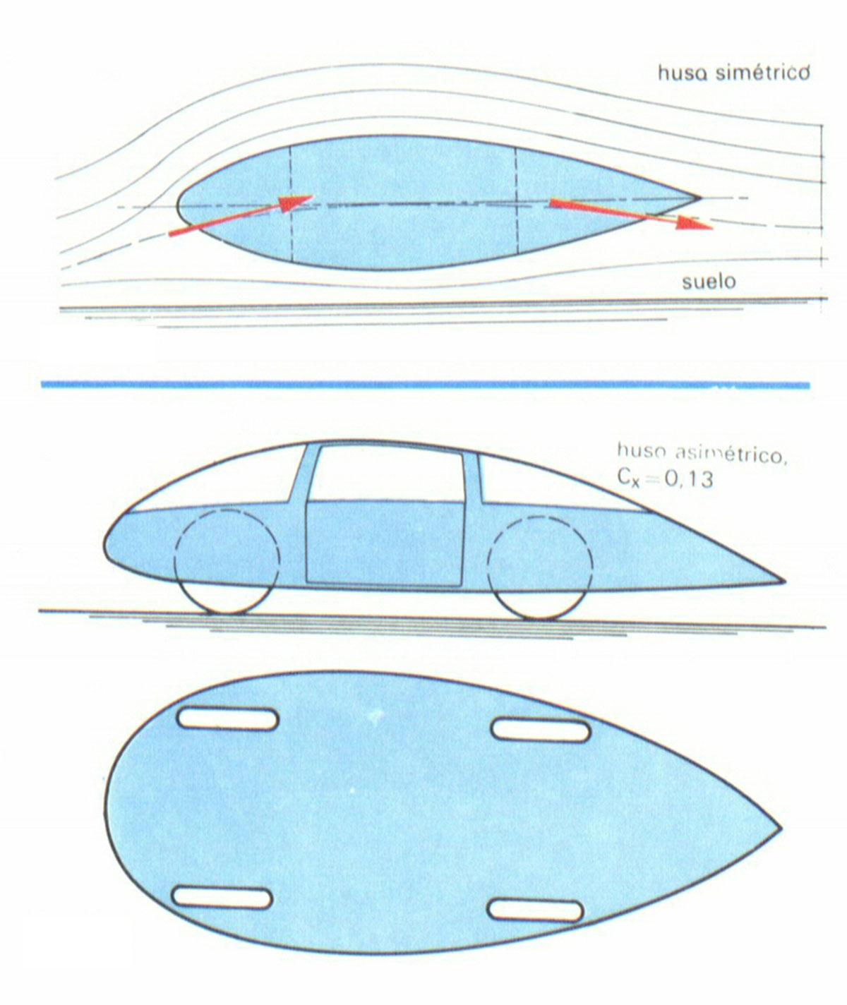 Foto Aerodinamica Forma Tecnica Explicaciones Fisica