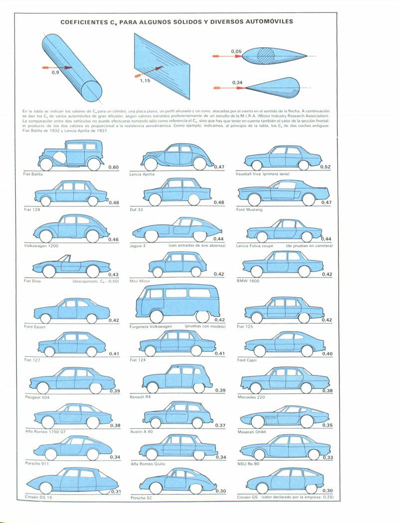 Foto Aerodinamica Formas Tecnica Infografias Y Curiosidades