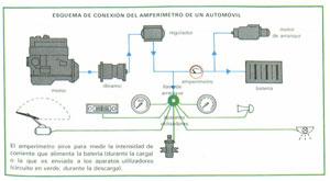Foto Amperimetro Tecnica Sistema-electrico
