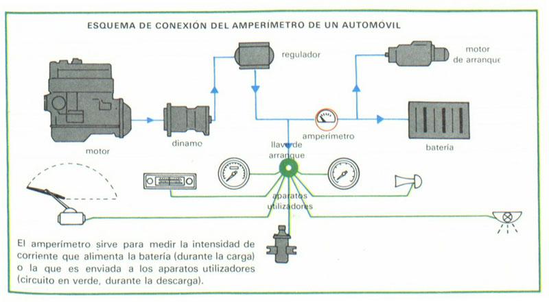 Foto Amperimetro Tecnica Sistema Electrico